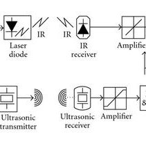 Block diagram realization of the PI controller and