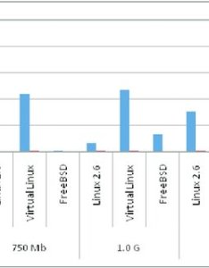Comparison chart of snort and suricata tcp also download rh researchgate