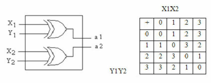 Logic diagram for GF adder and addition table for GF (4