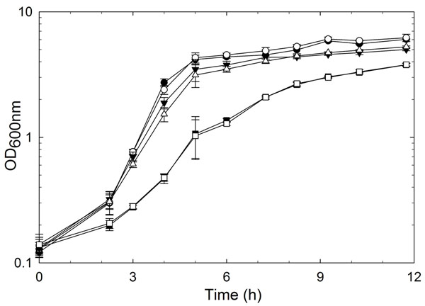 Bacterial growth curve of L. reuteri 100-23 (black symbols