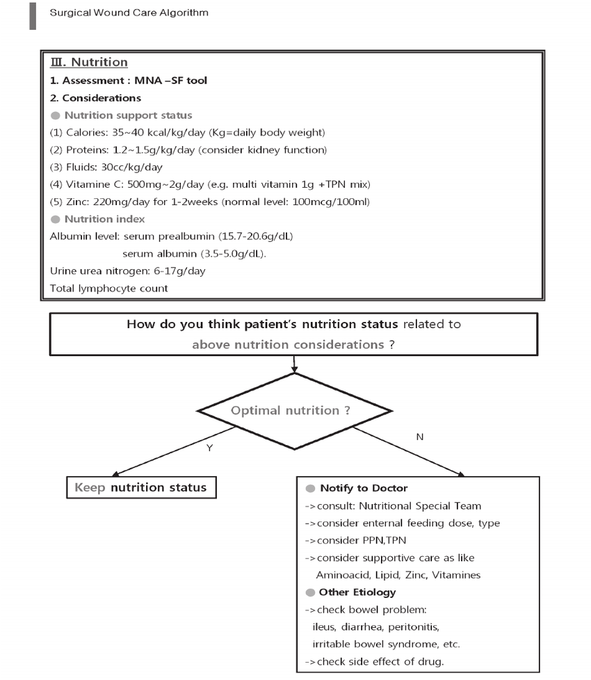 medium resolution of  continued from the previous page c evidence based surgical wound care