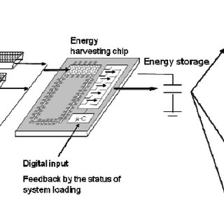The schematic view of WSN to air conditioning in