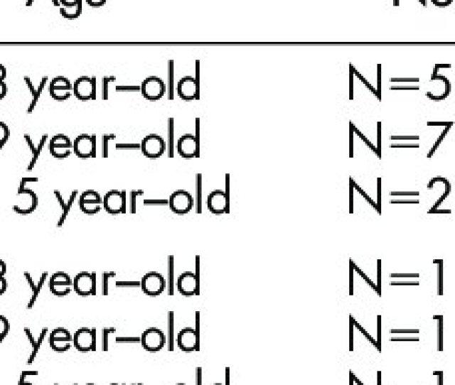 Geometric Mean Zinc Concentrations In Autistic Children
