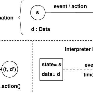 (PDF) The STSLib Project: Towards a Formal Component Model