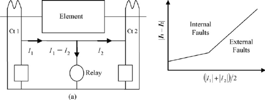Current differential protection: (a) schematic diagram and