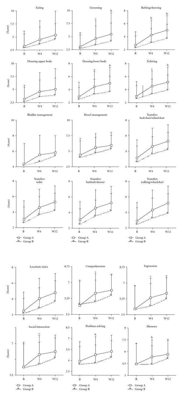 Effect of Astragalus membranaceus on sub-scale of FIM