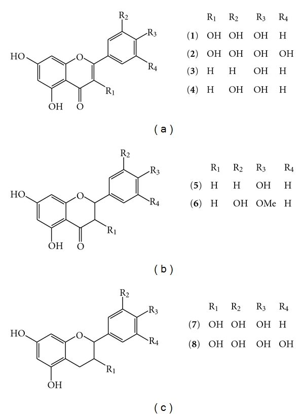 The structures of the flavonoids analysed. (1) Quercetin
