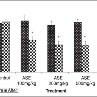 Effect of hydroalcoholic extract of A. speciosa roots (ASE