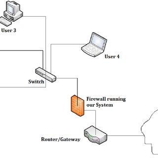 (PDF) Malware Detection Module using Machine Learning