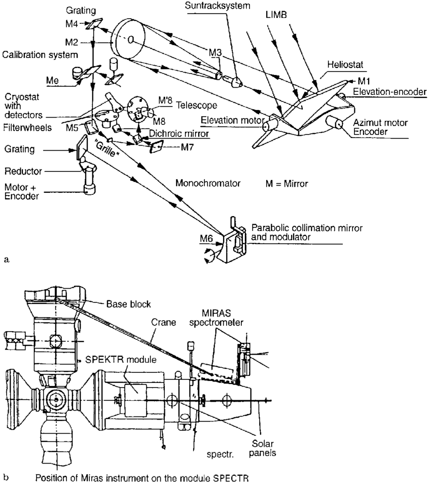 medium resolution of a block diagram of miras optical system b mounting of the instrument on the module