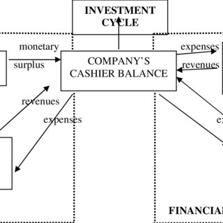 (PDF) VIEWS ON THE CONCEPT OF FINANCIAL POLICY AND ITS