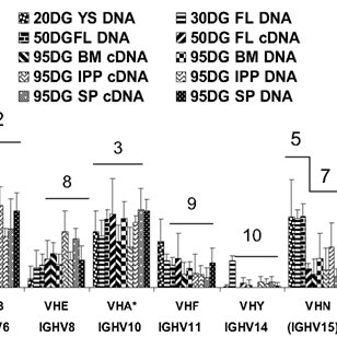 The critical window of immunological development. The
