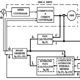 (PDF) Sensorless Speed Control of Switched Reluctance