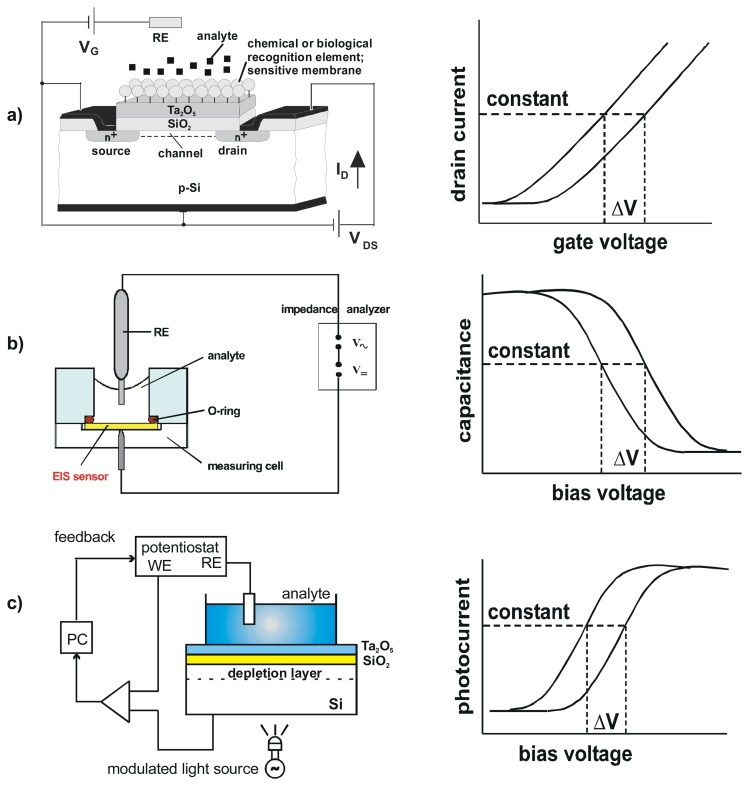 Detection principles of ISFET (a), EIS sensor (b) and LAPS