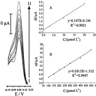 Current-pH curves for electro-oxidation of 200.0 μmol L