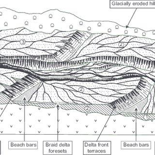(PDF) Quaternary lacustrine braid deltas on Lake General