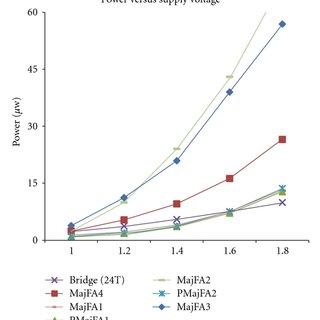 (a) Layout of design 1 (PMajFA1) full adder cell. (b