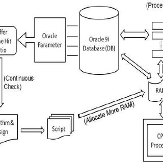 (PDF) Enhanced Performance of Database by Automated Self