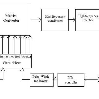 LCC series-parallel resonant converter gain ( C p = C s