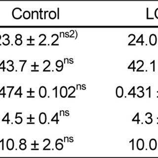 Plasma glucose, insulin and adiponectin and HOMA-IR of db