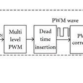 Block diagram of the Homogeneous NoC-based MPSoC