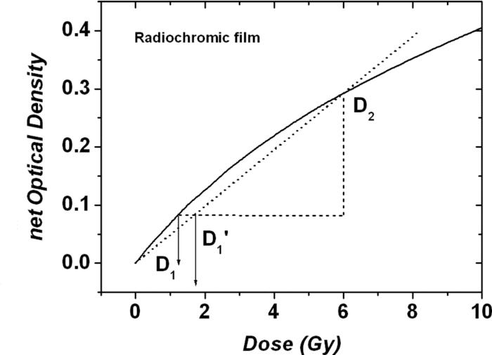 Sensitivity curve of radiochromic film dosimetry systems
