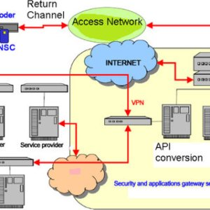 System architecture The system architecture proposed for the delivery | Download Scientific
