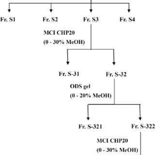 Effect of FWFE on TNF-α-induced inhibition of insulin