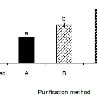 (PDF) Effect of Different Purification Techniques on the