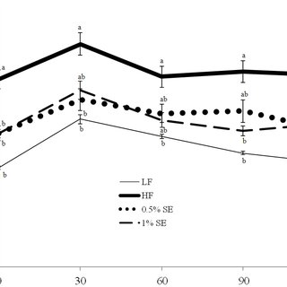 Effect of sorghum extract on the oral glucose tolerance