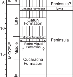 geologic history of the panama canal basin showing geologic time stratigraphy and paleogeography  [ 850 x 1626 Pixel ]