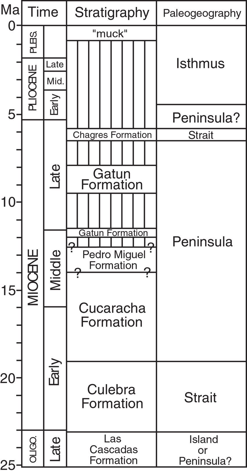 hight resolution of geologic history of the panama canal basin showing geologic time stratigraphy and paleogeography