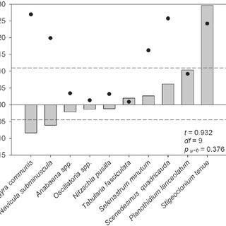 (PDF) Effects of Nano-Titanium Dioxide on Freshwater Algal
