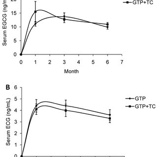 Mean ( ± SEM) serum GTP concentrations in study