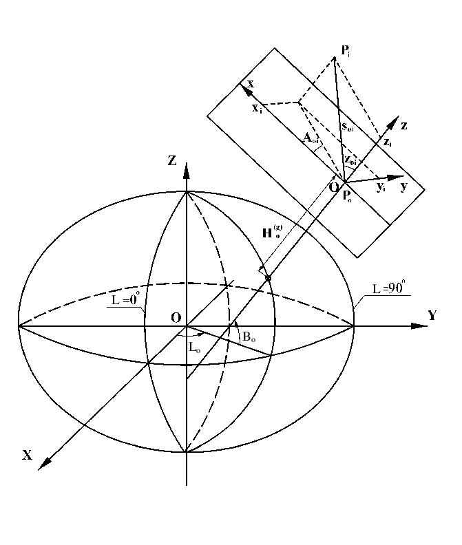 Fig. Geometric model of coordinate system and observations