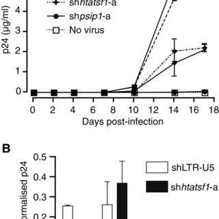 Tat-SF1 suppression inhibits HIV-1 infectious particle