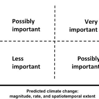 (PDF) Ecological risk assessment in the context of global