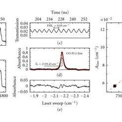 (PDF) Molecular Laser Spectroscopy as a Tool for Gas