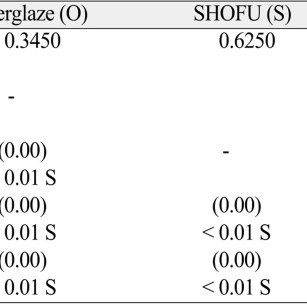 Statistical comparison (student 't' test) of mean surface