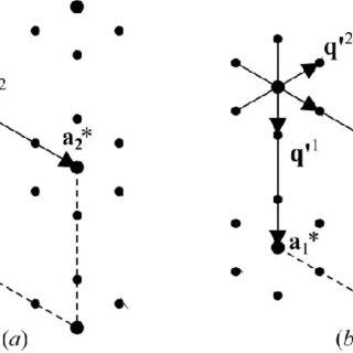 Basal plane of the reciprocal lattice of [Sr] x [TiS 3