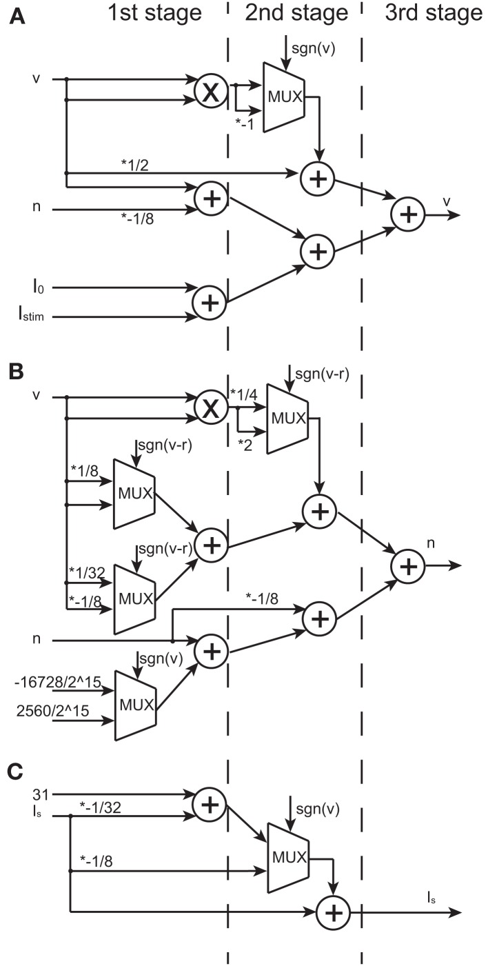 medium resolution of block diagrams of the v n and is circuits symbols