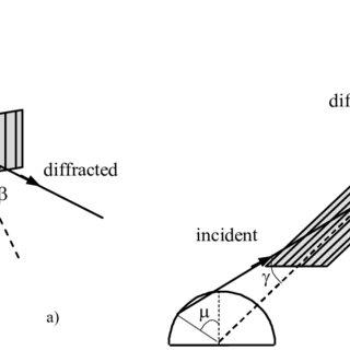 (PDF) Single-Grating Monochromators for Extreme