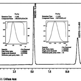 (PDF) Stability indicating HPLC method for simultaneous