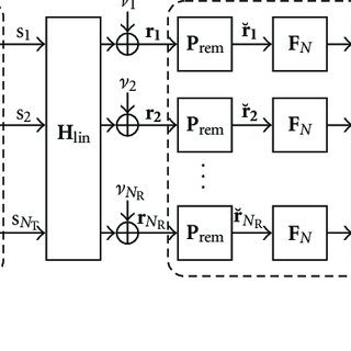 Joint block diagram of spatially multiplexed MIMO OFDM and