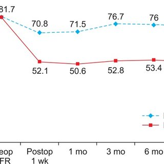 (PDF) Changes in Renal Function After Laparoscopic Partial
