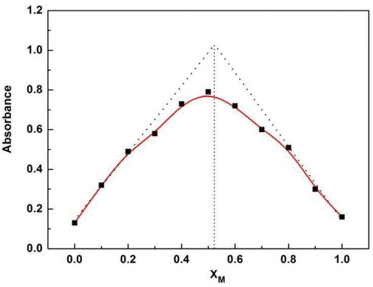 Job's plot for the determination of the binding