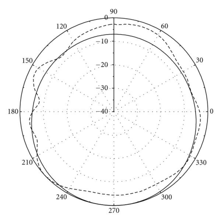 Simulated and measured radiation patterns of the log