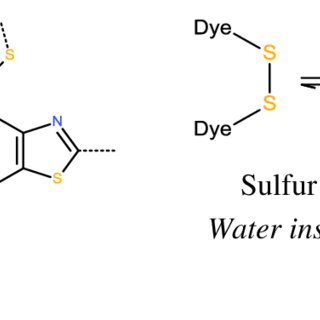 (PDF) Solubilization of Hydrophobic Dyes in Surfactant