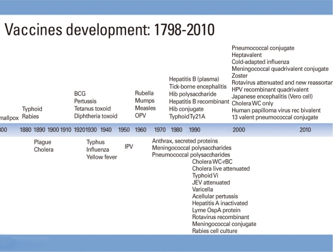 Vaccines developed since 1798, an exponential growth [3]. BCG ...