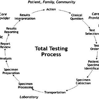 Fishbone diagram of a diagnostic interpretation error